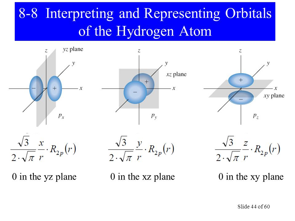 Slide 44 of 60 8-8 Interpreting and Representing Orbitals of the Hydrogen Atom 0 in the yz plane 0 in the xz plane 0 in the xy plane