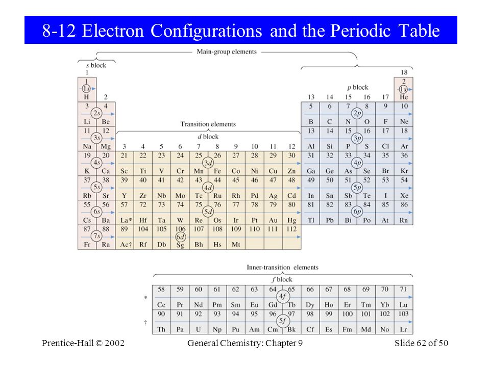 Prentice-Hall © 2002General Chemistry: Chapter 9Slide 62 of 50 8-12 Electron Configurations and the Periodic Table