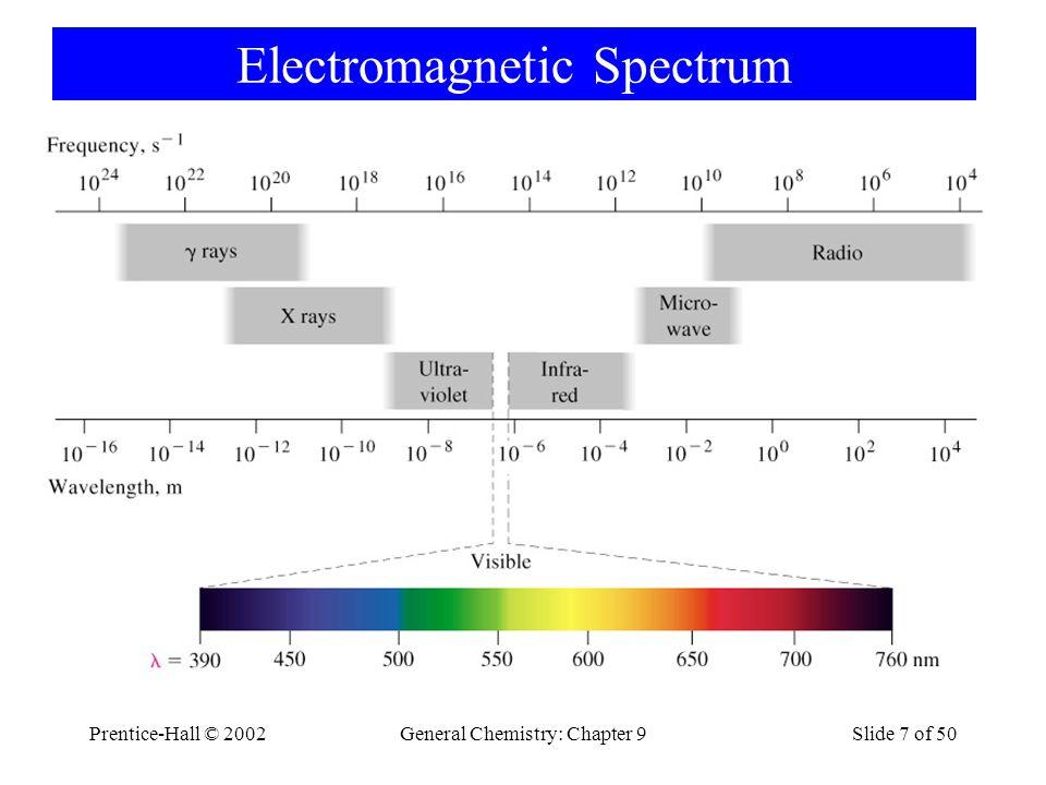Prentice-Hall © 2002General Chemistry: Chapter 9Slide 8 of 50 R ed O range Y ellow G reen B lue I ndigo V iolet Prentice-Hall ©2002 General Chemistry: Chapter 9 Slide 8 ROYGBIV 700 nm450 nm