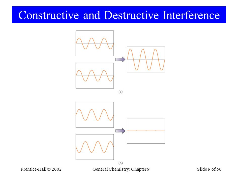 Prentice-Hall © 2002General Chemistry: Chapter 9Slide 40 of 50 8-8 Interpreting and Representing the Orbitals of the Hydrogen Atom.