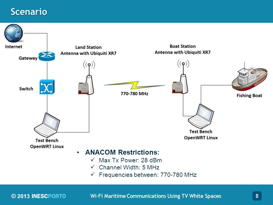 © 2013Scenario 8Wi-Fi Maritime Communications Using TV White Spaces ANACOM Restrictions: Max Tx Power: 28 dBm Channel Width: 5 MHz Frequencies between: 770-780 MHz