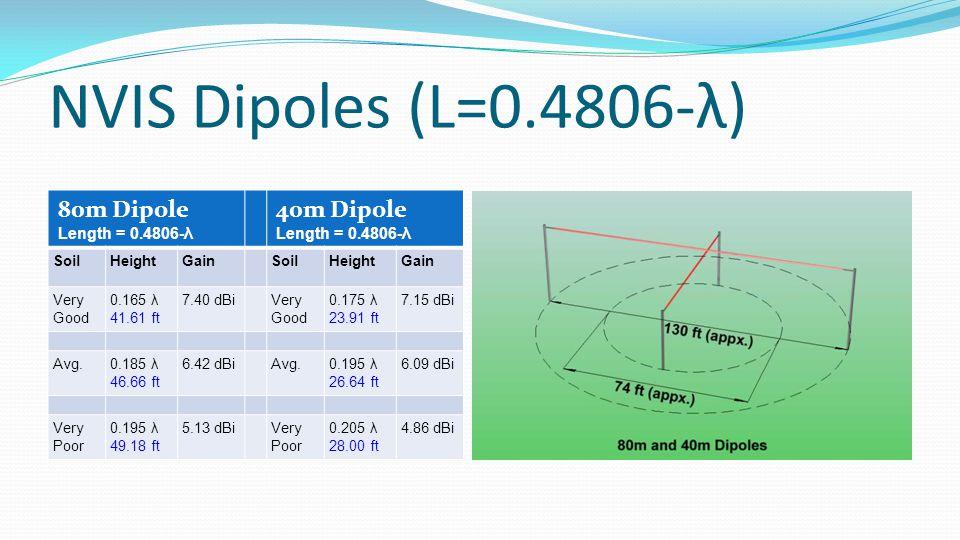 NVIS Dipoles (L=0.4806-λ) 80m Dipole Length = 0.4806-λ 40m Dipole Length = 0.4806-λ SoilHeightGainSoilHeightGain Very Good 0.165 λ 41.61 ft 7.40 dBiVery Good 0.175 λ 23.91 ft 7.15 dBi Avg.0.185 λ 46.66 ft 6.42 dBiAvg.0.195 λ 26.64 ft 6.09 dBi Very Poor 0.195 λ 49.18 ft 5.13 dBiVery Poor 0.205 λ 28.00 ft 4.86 dBi