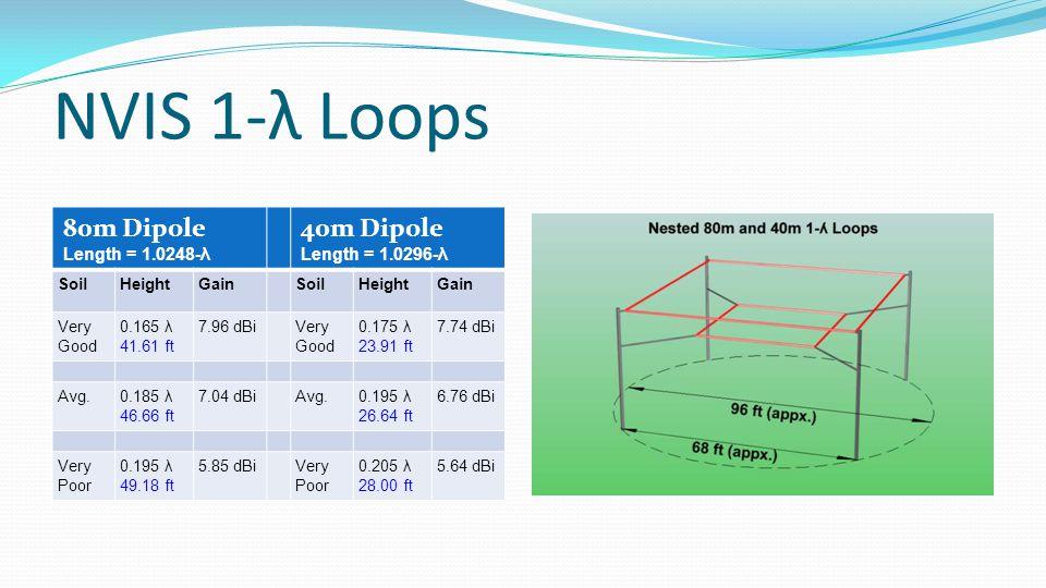 NVIS 1-λ Loops 80m Dipole Length = 1.0248-λ 40m Dipole Length = 1.0296-λ SoilHeightGainSoilHeightGain Very Good 0.165 λ 41.61 ft 7.96 dBiVery Good 0.175 λ 23.91 ft 7.74 dBi Avg.0.185 λ 46.66 ft 7.04 dBiAvg.0.195 λ 26.64 ft 6.76 dBi Very Poor 0.195 λ 49.18 ft 5.85 dBiVery Poor 0.205 λ 28.00 ft 5.64 dBi