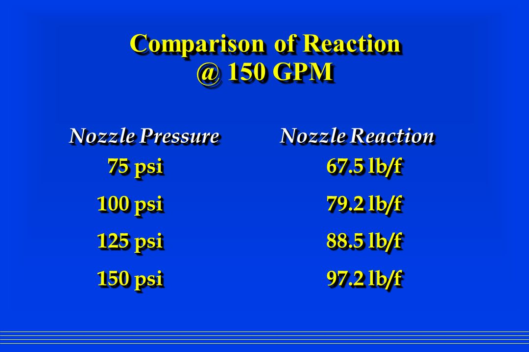 Comparison of Reaction @ 150 GPM 75 psi 67.5 lb/f 100 psi79.2 lb/f 125 psi88.5 lb/f 150 psi97.2 lb/f 75 psi 67.5 lb/f 100 psi79.2 lb/f 125 psi88.5 lb/f 150 psi97.2 lb/f Nozzle Pressure Nozzle Reaction