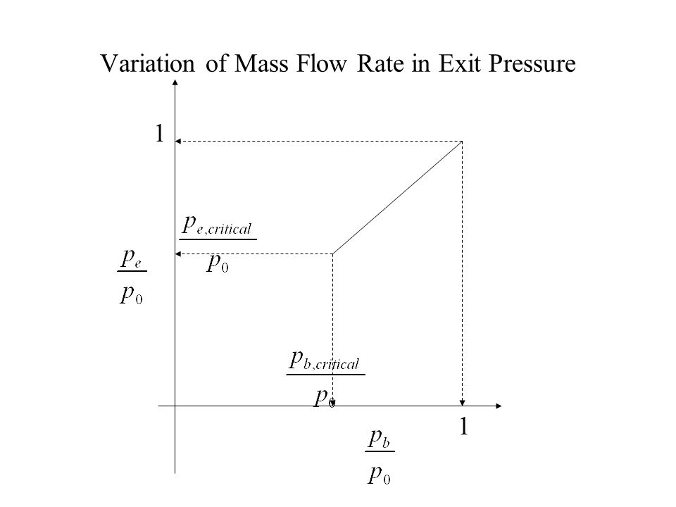 Pressure Distribution in Under Expanded Nozzle p0p0 P b,critical p b =p 0 p b,critical< p b1< p 0 p b,critical< p b2< p 0 p b,critical< p b3< p 0 At all the above conditions, the pressure at the exit plane of nozzle, p exit = p b.