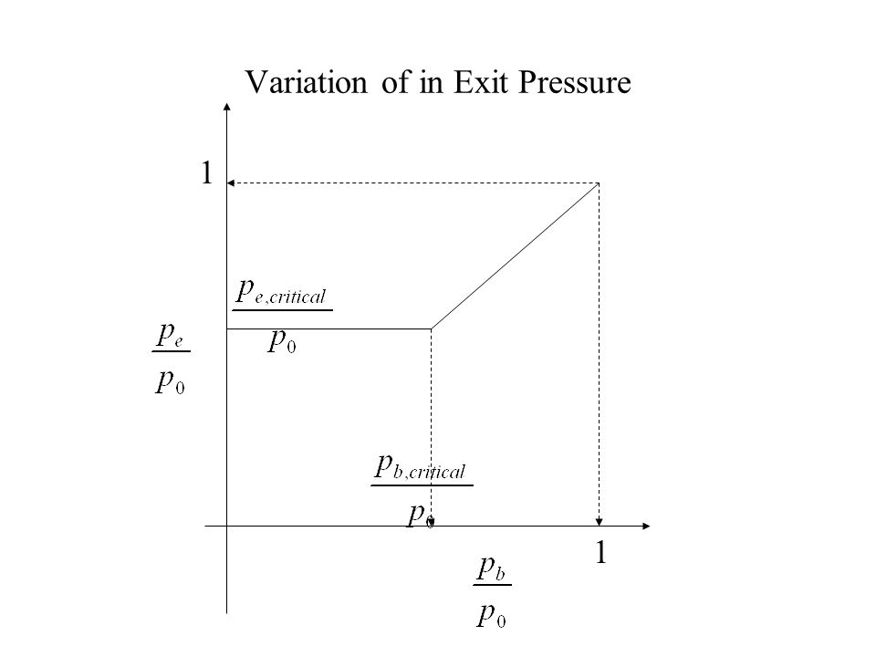 Variation of Mass Flow Rate in Exit Pressure 1 1