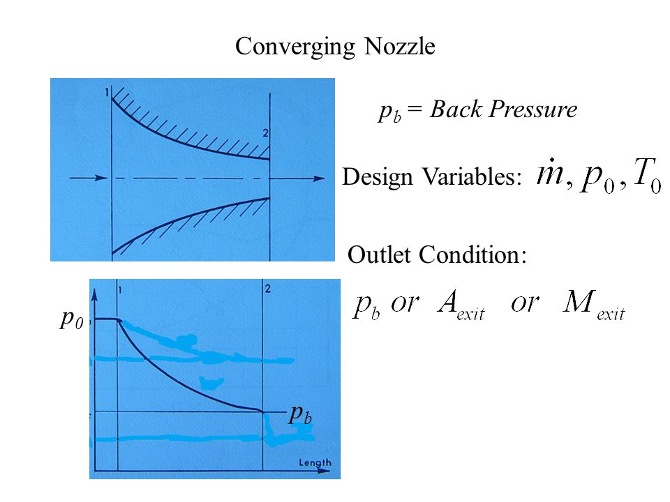Operating Characteristics of Nozzles P M V Subbarao Professor Mechanical Engineering Department I I T Delhi From Takeoff to cruising …… Realizing New Events of Physics…….