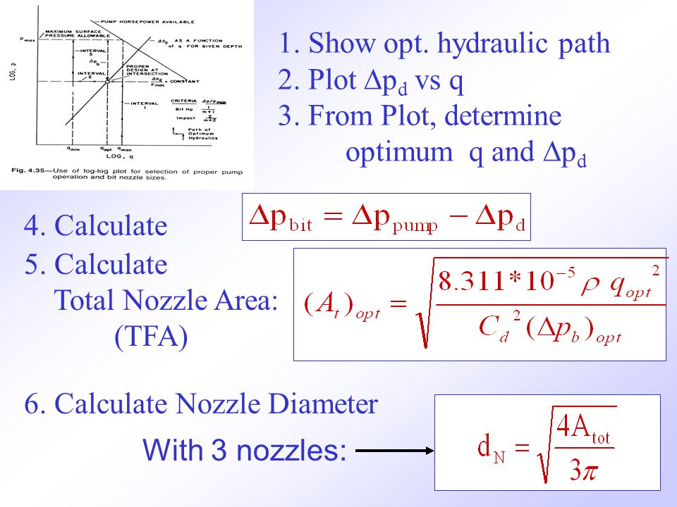 23 1. Show opt. hydraulic path 2. Plot  p d vs q 3. From Plot, determine optimum q and  p d 4. Calculate 5. Calculate Total Nozzle Area: (TFA) 6. Ca