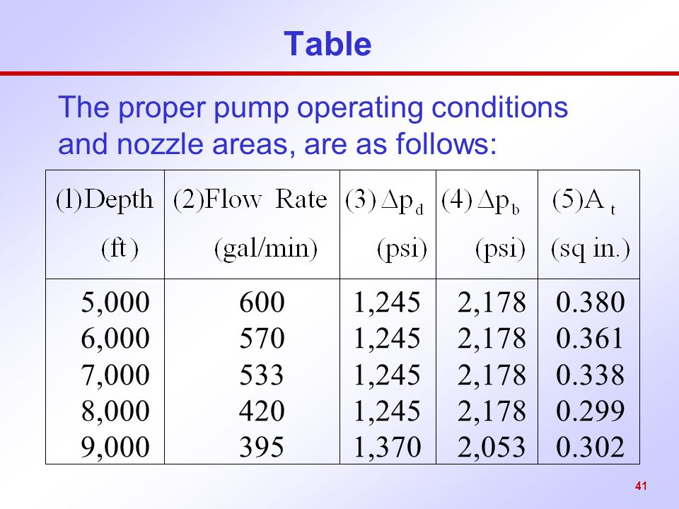 41 Table The proper pump operating conditions and nozzle areas, are as follows: 5,000 600 1,245 2,178 0.380 6,000 570 1,245 2,178 0.361 7,000 533 1,24