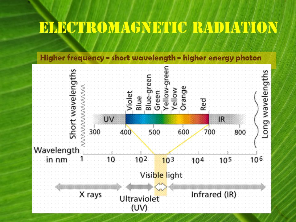 Electromagnetic Radiation Higher frequency = short wavelength = higher energy photon