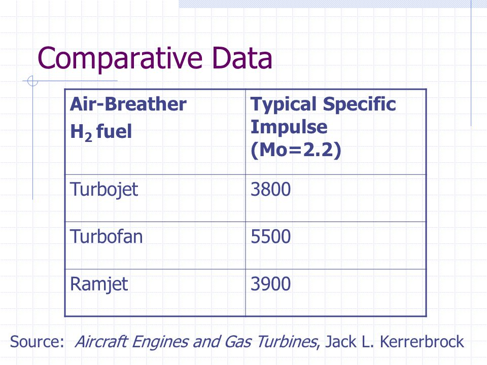 Comparative Data Air-Breather H 2 fuel Typical Specific Impulse (Mo=2.2) Turbojet3800 Turbofan5500 Ramjet3900 Source: Aircraft Engines and Gas Turbine