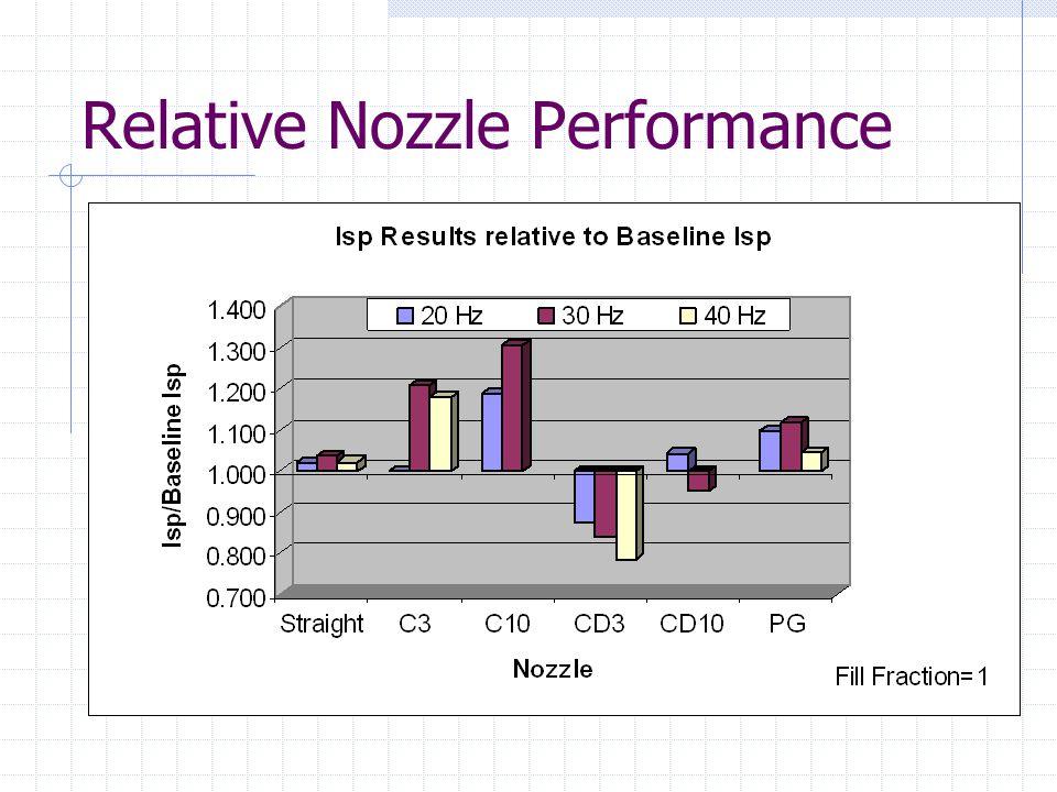 Relative Nozzle Performance