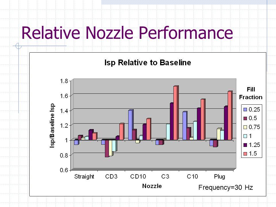 Relative Nozzle Performance Frequency=30 Hz