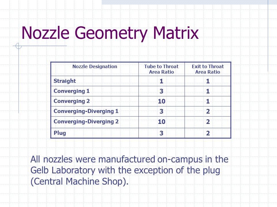 Nozzle Geometry Matrix Nozzle DesignationTube to Throat Area Ratio Exit to Throat Area Ratio Straight 11 Converging 1 31 Converging 2 101 Converging-D