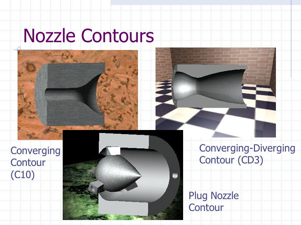 Nozzle Contours Converging Contour (C10) Converging-Diverging Contour (CD3) Plug Nozzle Contour