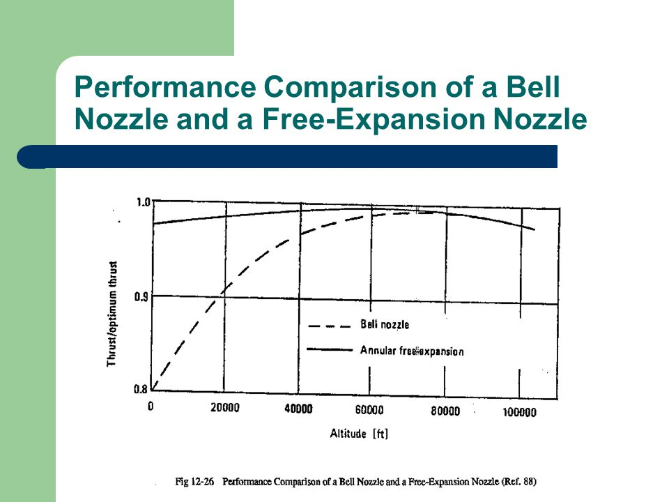 Performance Comparison of a Bell Nozzle and a Free-Expansion Nozzle