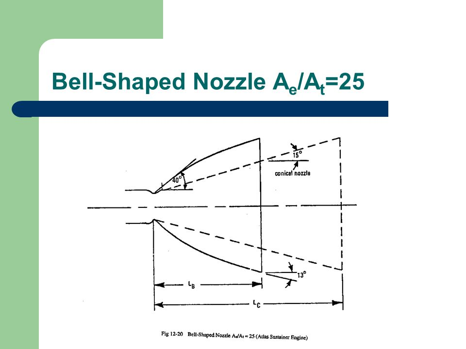 Bell-Shaped Nozzle A e /A t =25