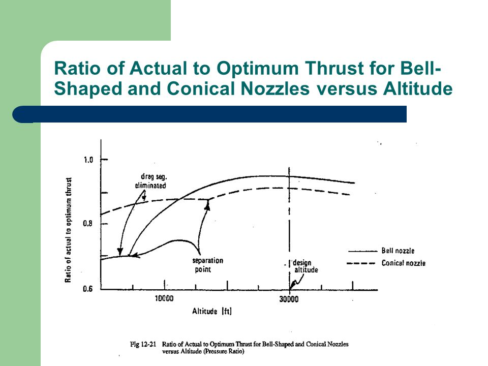 Ratio of Actual to Optimum Thrust for Bell- Shaped and Conical Nozzles versus Altitude