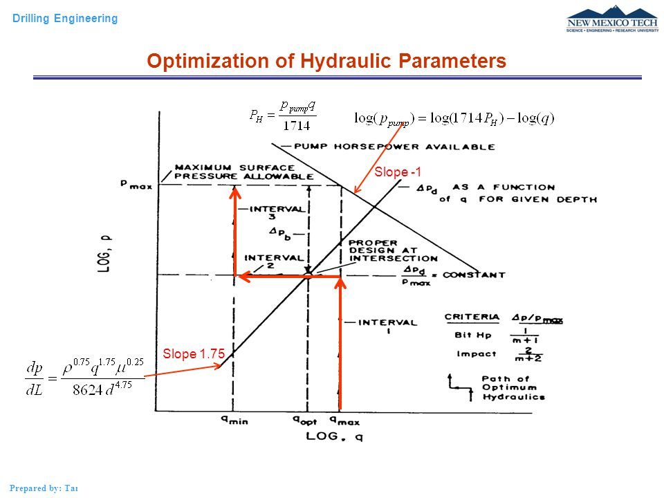 Drilling Engineering Prepared by: Tan Nguyen Nozzle Size Selection – Graphical Analysis Slope -1 Slope 1.75 Optimization of Hydraulic Parameters