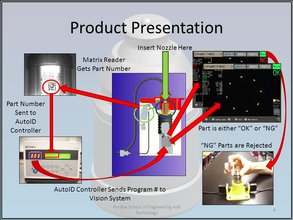 Product Presentation Purdue School of Engineering and Technology 4 Insert Nozzle Here Matrix Reader Gets Part Number Part Number Sent to AutoID Controller AutoID Controller Sends Program # to Vision System Part is either OK or NG NG Parts are Rejected