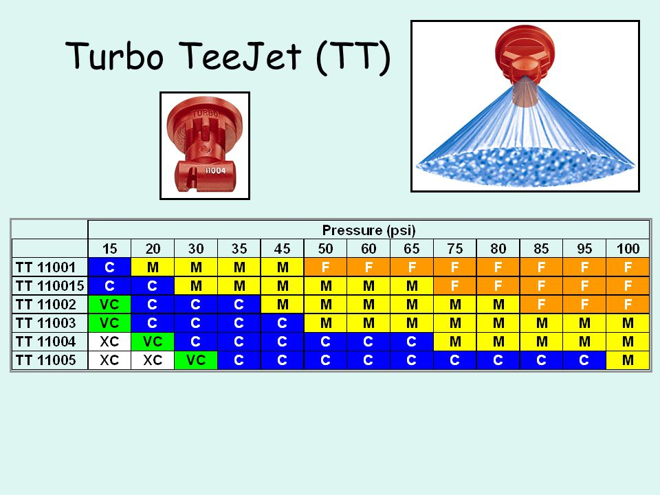 Turbo TeeJet (TT)