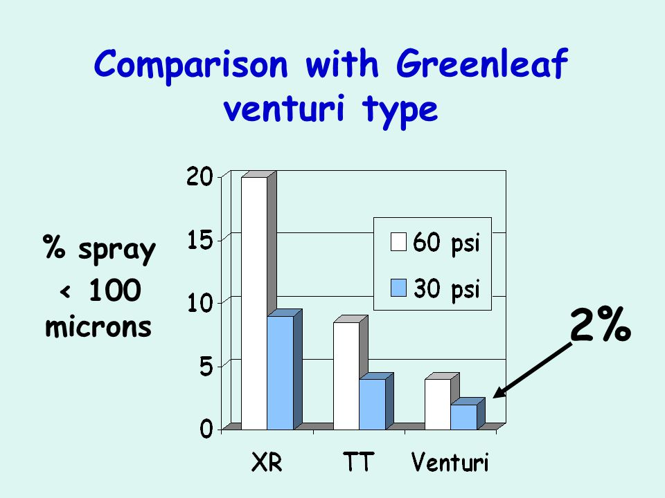 Comparison with Greenleaf venturi type % spray < 100 microns 2%