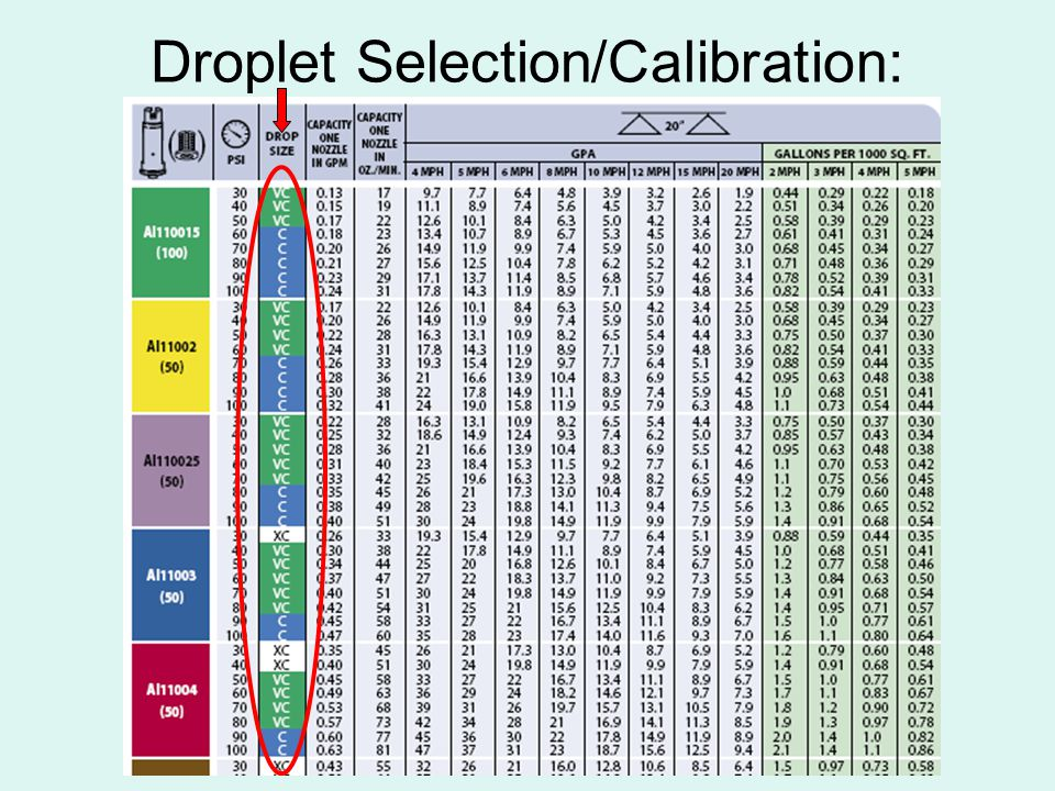 Droplet Selection/Calibration:
