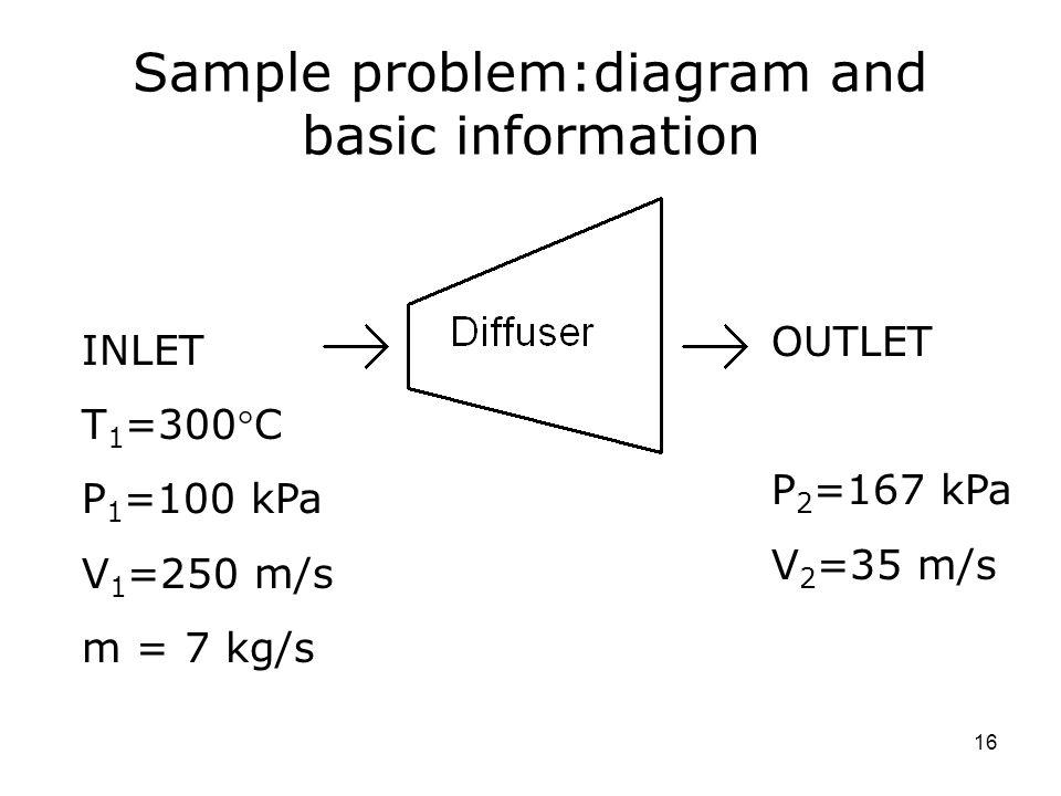 16 Sample problem:diagram and basic information INLET T 1 =300C P 1 =100 kPa V 1 =250 m/s m = 7 kg/s OUTLET P 2 =167 kPa V 2 =35 m/s