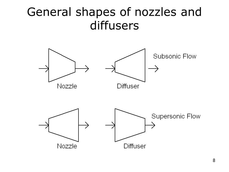 8 General shapes of nozzles and diffusers