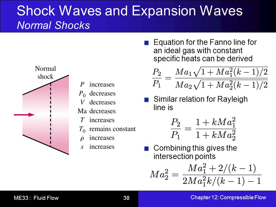 Chapter 12: Compressible Flow ME33 : Fluid Flow 38 Shock Waves and Expansion Waves Normal Shocks Equation for the Fanno line for an ideal gas with con