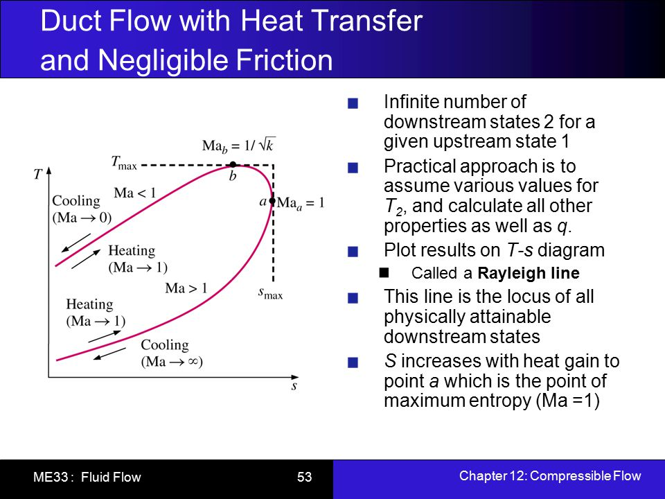 Chapter 12: Compressible Flow ME33 : Fluid Flow 53 Duct Flow with Heat Transfer and Negligible Friction Infinite number of downstream states 2 for a g