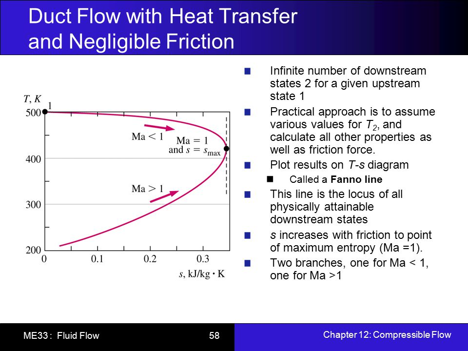 Chapter 12: Compressible Flow ME33 : Fluid Flow 58 Duct Flow with Heat Transfer and Negligible Friction Infinite number of downstream states 2 for a g