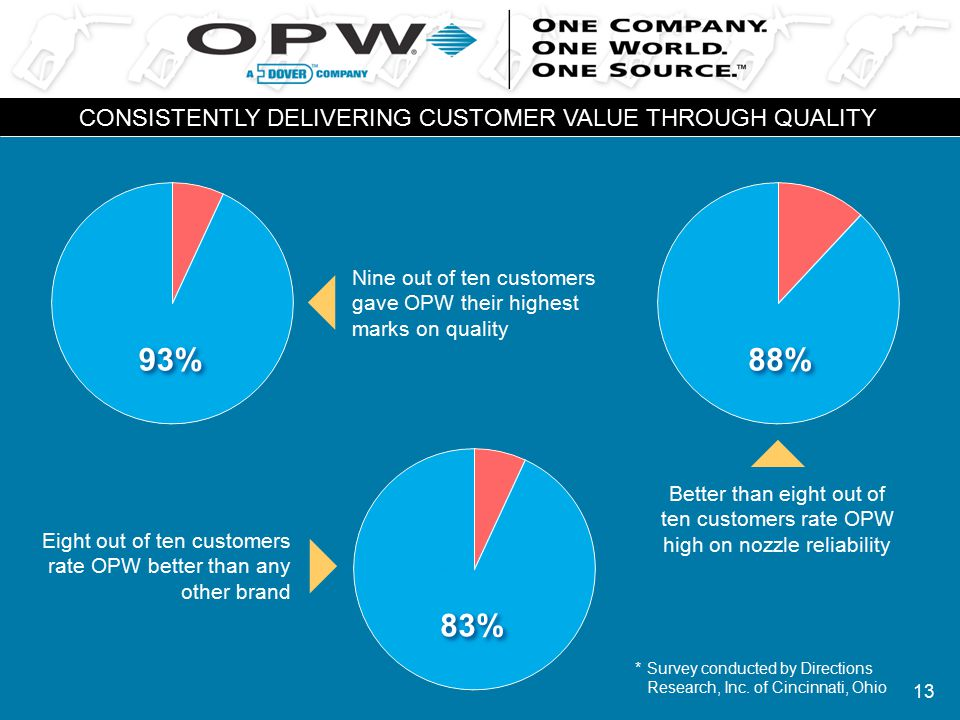 13 CONSISTENTLY DELIVERING CUSTOMER VALUE THROUGH QUALITY 93% Nine out of ten customers gave OPW their highest marks on quality Better than eight out of ten customers rate OPW high on nozzle reliability 88% 83% Eight out of ten customers rate OPW better than any other brand *Survey conducted by Directions Research, Inc.