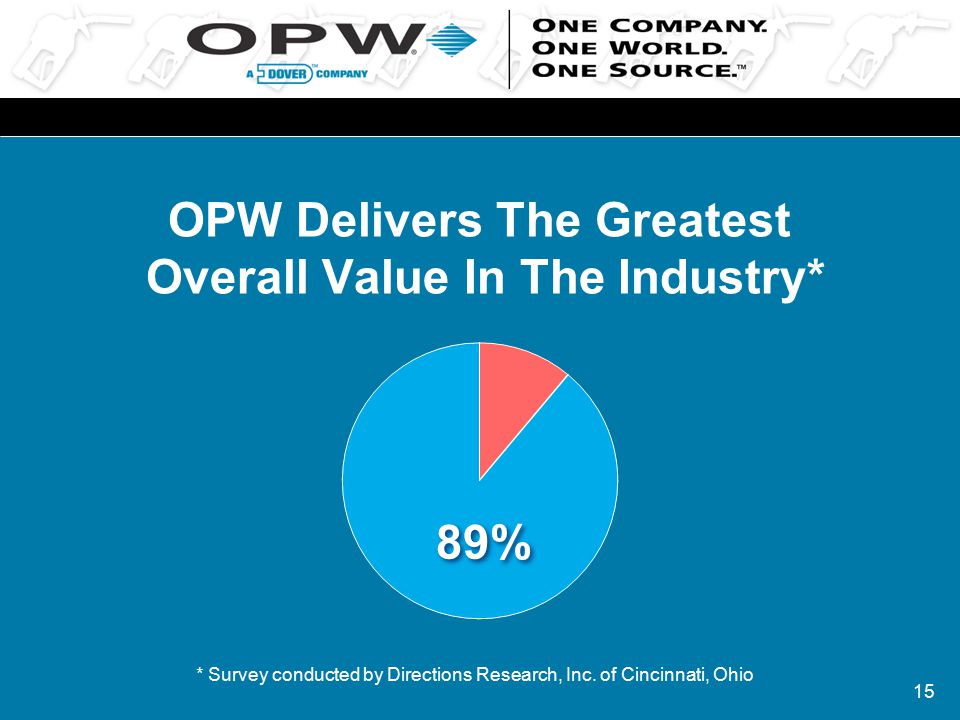 15 OPW Delivers The Greatest Overall Value In The Industry* *Survey conducted by Directions Research, Inc. of Cincinnati, Ohio 89%