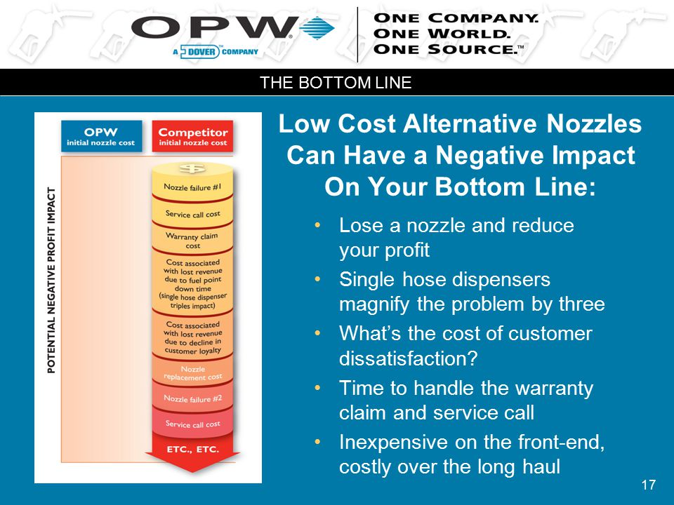 17 Low Cost Alternative Nozzles Can Have a Negative Impact On Your Bottom Line: Lose a nozzle and reduce your profit Single hose dispensers magnify the problem by three What's the cost of customer dissatisfaction.
