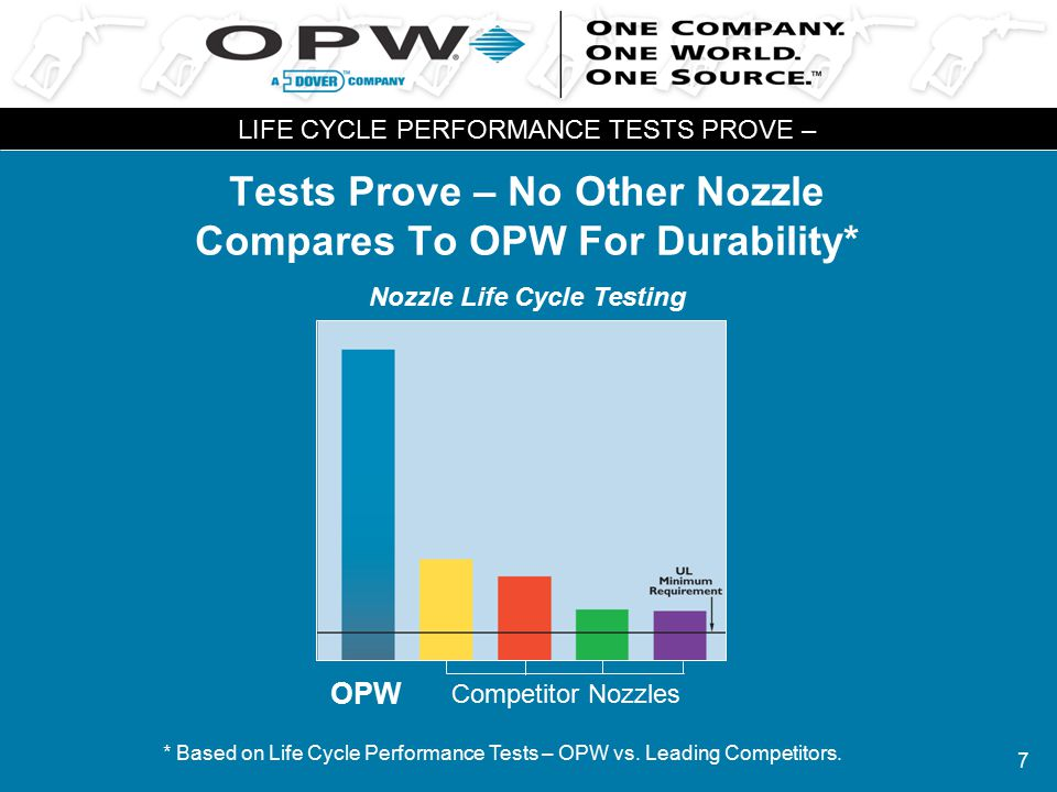 7 Tests Prove – No Other Nozzle Compares To OPW For Durability* LIFE CYCLE PERFORMANCE TESTS PROVE – Nozzle Life Cycle Testing * Based on Life Cycle P