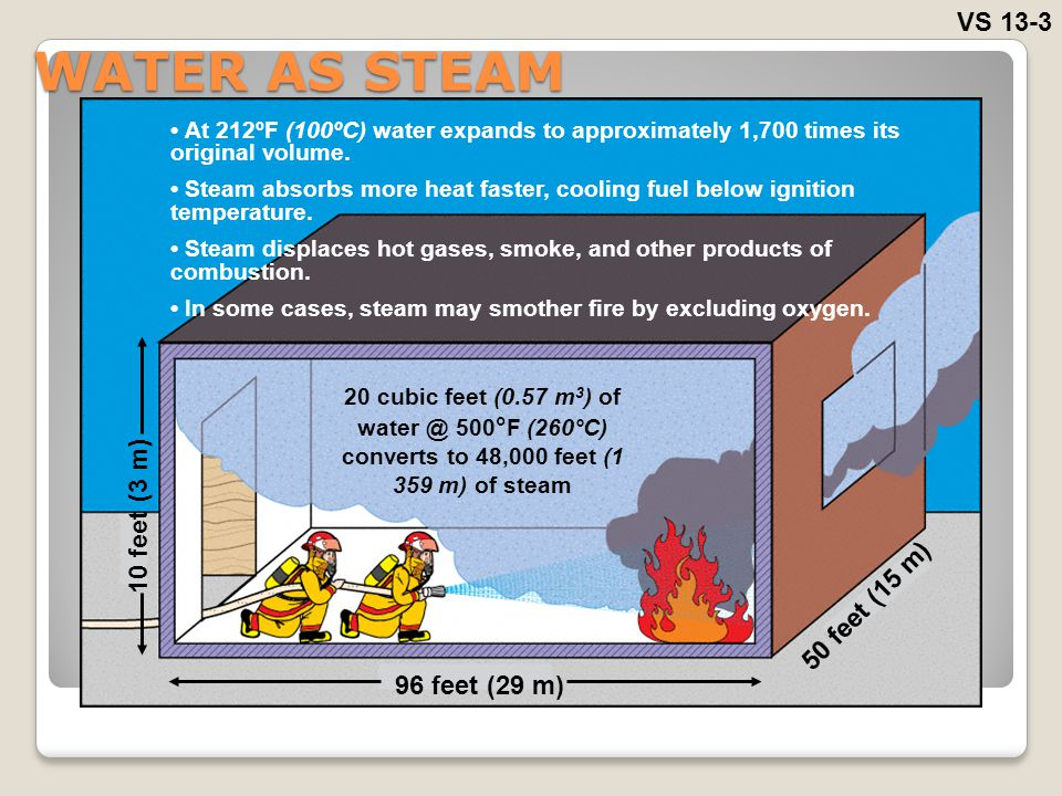 WATER AS STEAM VS 13-3 At 212ºF (100ºC) water expands to approximately 1,700 times its original volume. Steam absorbs more heat faster, cooling fuel b
