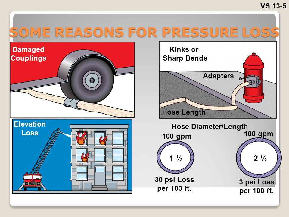 SOME REASONS FOR PRESSURE LOSS VS 13-5 Damaged Couplings Kinks or Sharp Bends Adapters Hose Length Elevation Loss Hose Diameter/Length 1 ½2 ½ 30 psi L