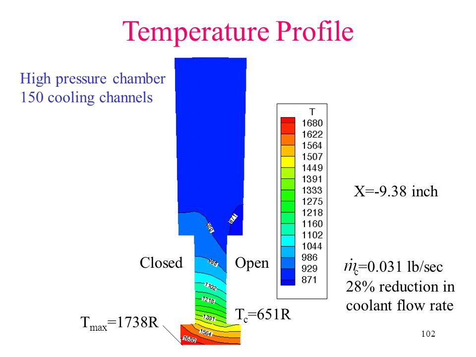 102 Temperature Profile T max =1738R ClosedOpen X=-9.38 inch T c =651R High pressure chamber 150 cooling channels c =0.031 lb/sec 28% reduction in coolant flow rate