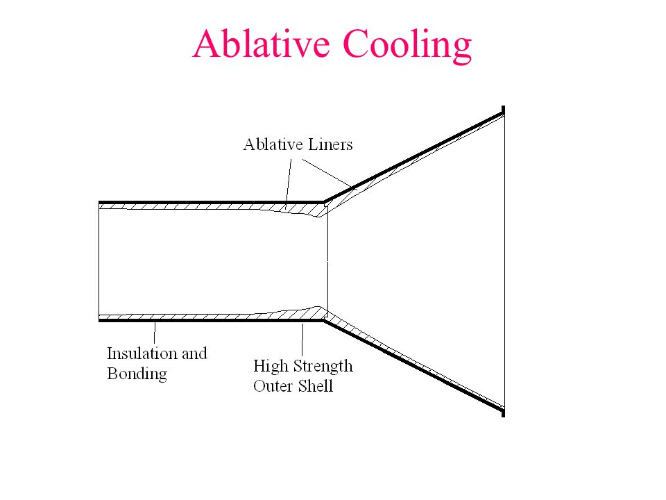 116 Ablative Cooling