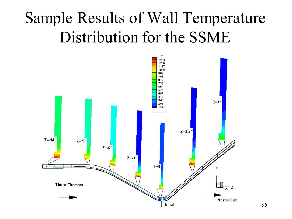 36 Sample Results of Wall Temperature Distribution for the SSME