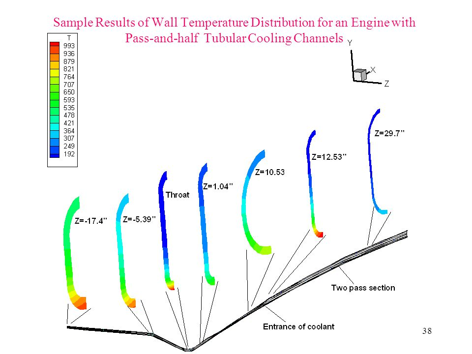 38 Sample Results of Wall Temperature Distribution for an Engine with Pass-and-half Tubular Cooling Channels