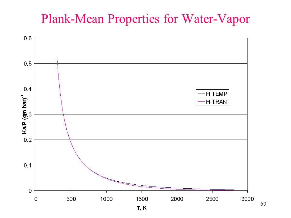 60 Plank-Mean Properties for Water-Vapor