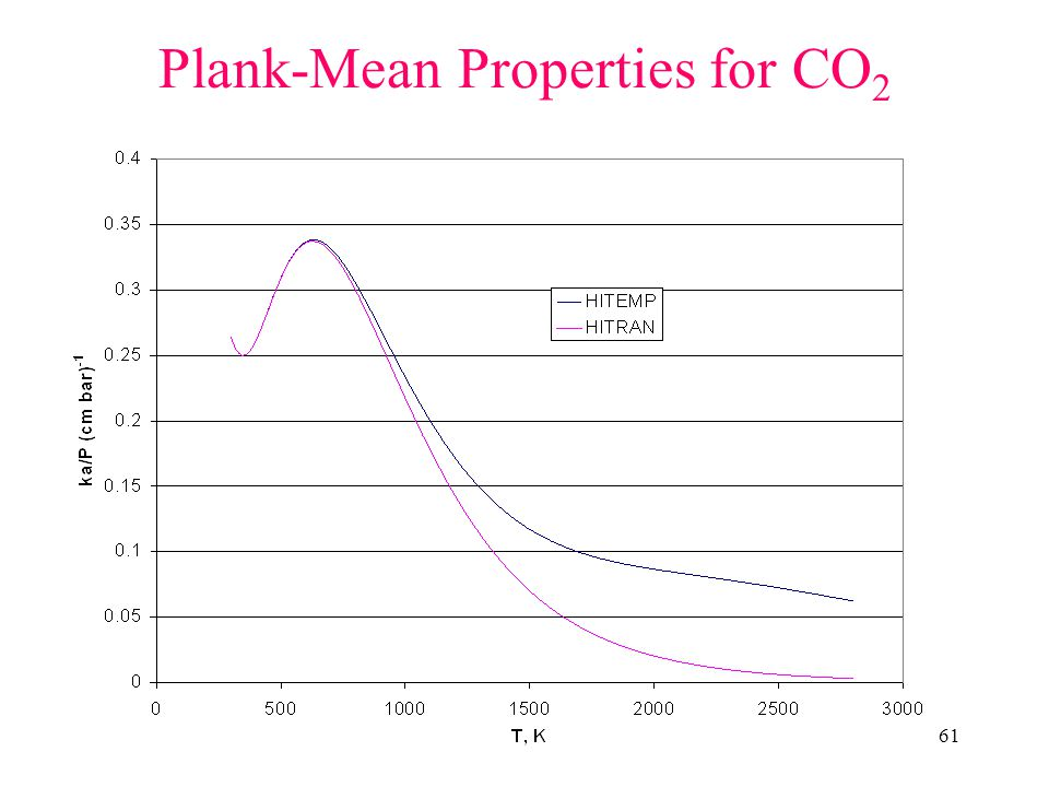 61 Plank-Mean Properties for CO 2
