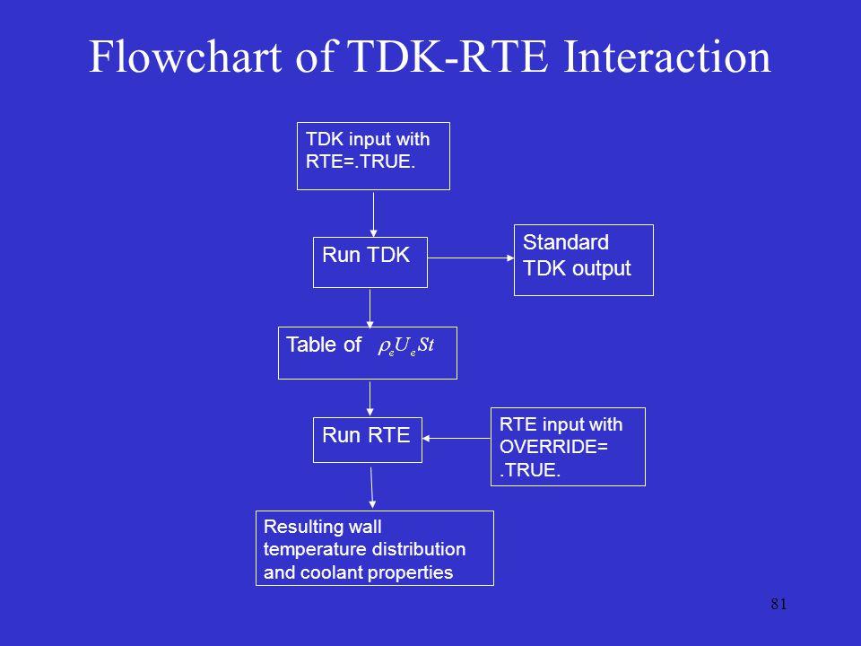 81 Flowchart of TDK-RTE Interaction TDK input with RTE=.TRUE.