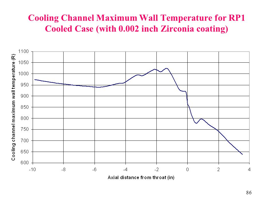 86 Cooling Channel Maximum Wall Temperature for RP1 Cooled Case (with 0.002 inch Zirconia coating)