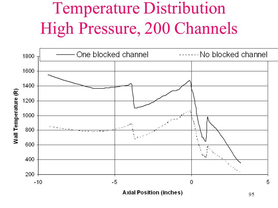 95 Temperature Distribution High Pressure, 200 Channels