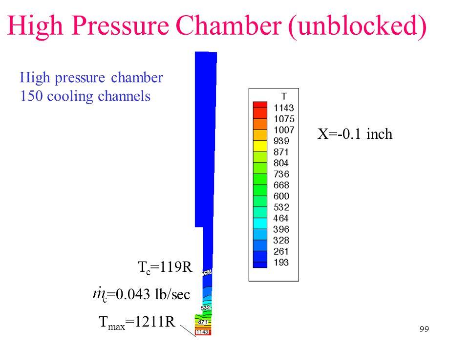 99 T max =1211R X=-0.1 inch T c =119R High Pressure Chamber (unblocked) High pressure chamber 150 cooling channels c =0.043 lb/sec