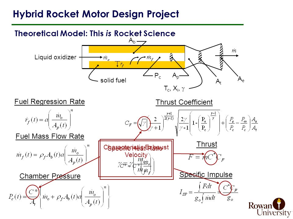 Theoretical Model: This is Rocket Science Hybrid Rocket Motor Design Project AbAb solid fuel ApAp Liquid oxidizer AtAt AeAe PcPc T c, X i,  Fuel Regression Rate Fuel Mass Flow Rate Chamber Pressure Thrust Coefficient Thrust Specific Impulse Characteristic Exhaust Velocity Specific Heat Ratio