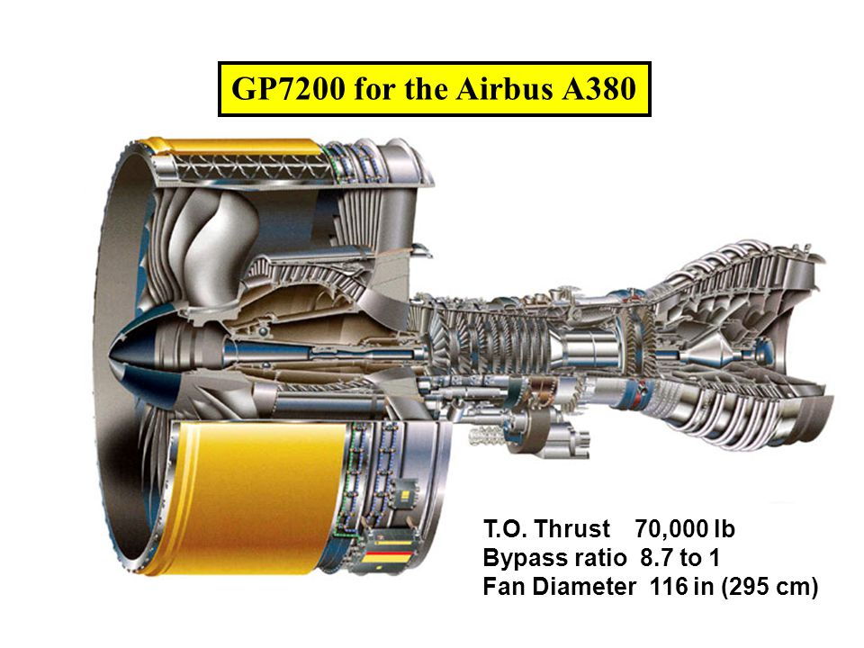 GP7200 for the Airbus A380 T.O. Thrust 70,000 lb Bypass ratio 8.7 to 1 Fan Diameter 116 in (295 cm)
